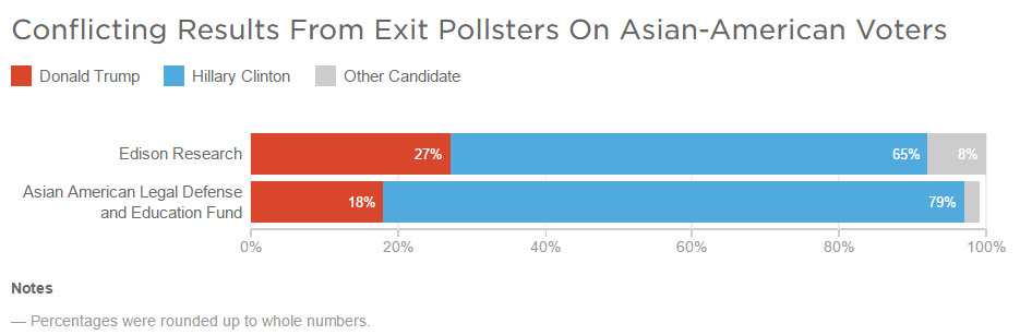 Source: Asian American Legal Defense and Education Fund, Edison Research