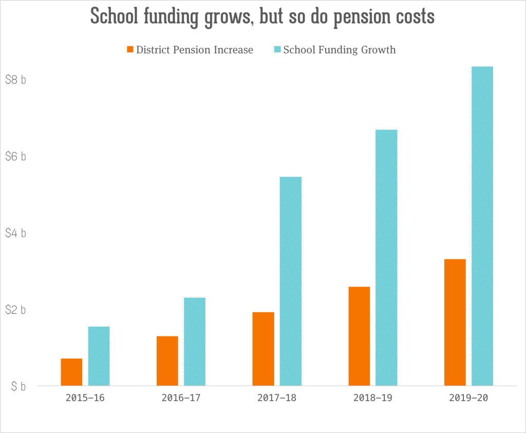 This chart shows district pension payments relative to the projected growth in school spending.
