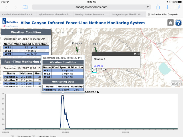Southern California Gas Company's methane monitoring system shows a methane reading of 66.6 parts per billion registered on Monday, Dec. 18. That's well above the normal 2 parts per billion reading. The company says natural gas, which is mostly methane, was released during some maintenance work on equipment at the Aliso Canyon Natural Gas Storage Facility near Porter Ranch. The company has said its website that displays these readings for the public had an outage around the time of the Dec. 18 leak.