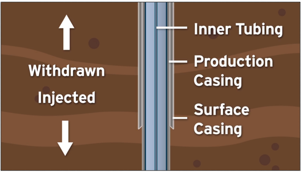 Gas may be moved in and out of an underground reservoir only through the inner tubing of gas wells, not the space between the tubing and the production casing, under new rules governing gas storage fields.
