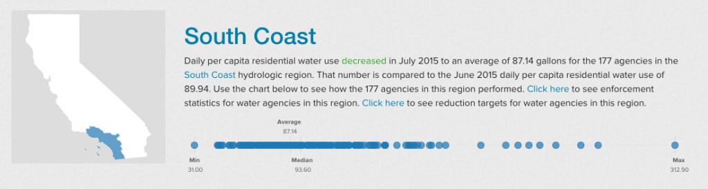 Where is California water use decreasing?