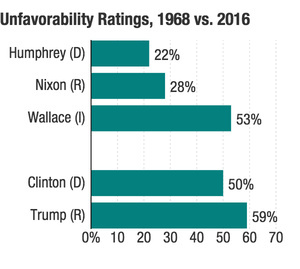 Clinton and Trump's unfavorability ratings this year tower over the major-party candidates' peak unfavorability ratings in 1968.