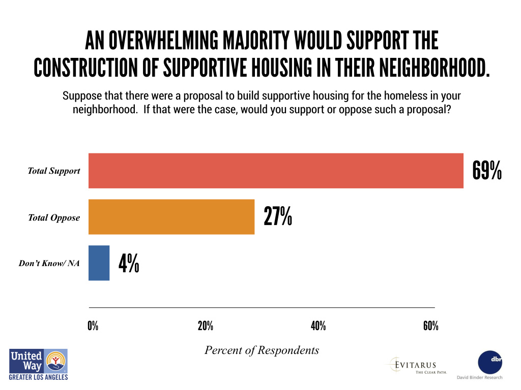 A chart provided by United Way LA, showing that a majority of Angelenos would support supportive housing for the homeless built in their neighborhoods.