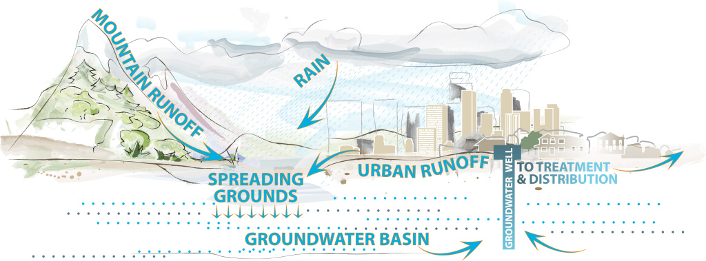 What once were orchards and citrus groves now is a dense but sprawling urban area. The city of Los Angeles is considering ways to capture stormwater near where it falls so that water can be made use of throughout the city.