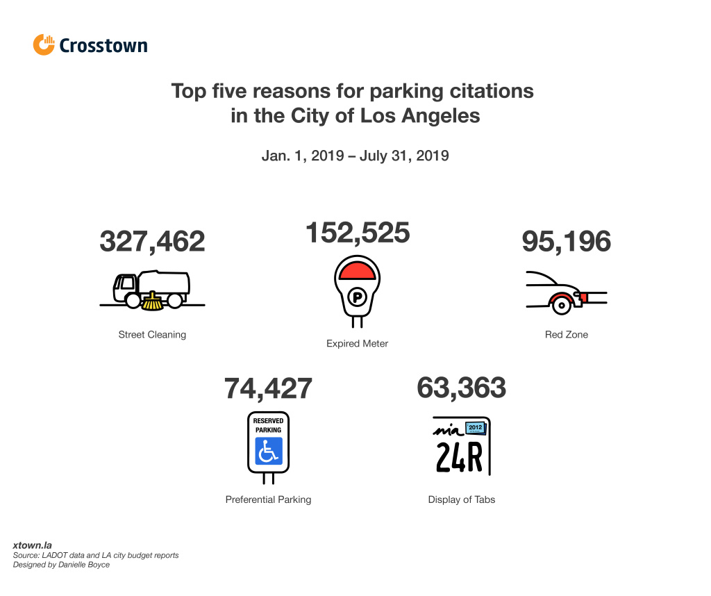 Top 5 parking violation citation reasons City of Los Angeles, Jan. 1, 2019 -  July 31, 2019 LAPD crime dataset
