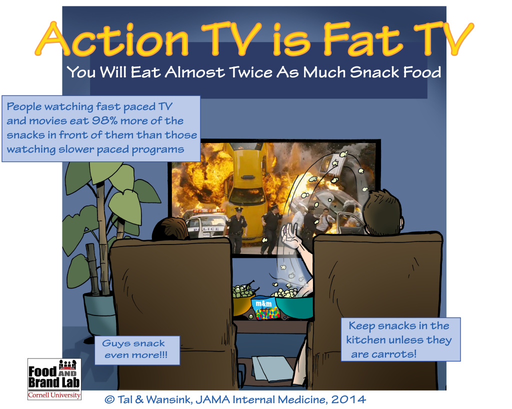 An infographic distributed by Cornell University's Food and Brand Lab states people who watch fast-paced TV eat 98 percent more of the snacks in front of them than those watching slower-paced programs.