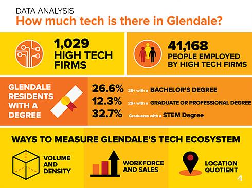 Glendale Tech Week