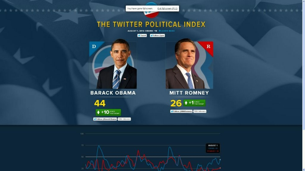A picture of Twitter's new political index.