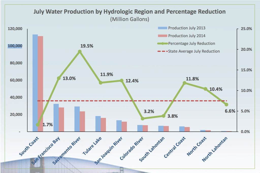 The South Coast Hydrologic Region, which includes Los Angeles County, saw the most modest reductions but has the most residents.