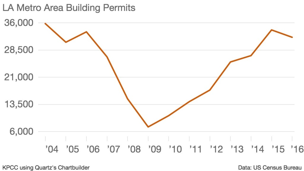 The Los Angeles-Long Beach-Anaheim metropolitan area posted a dip in building permits last year, reflecting the first yearly decline since the depths of the recession.