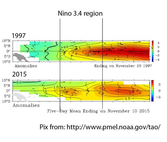 Comparison of ENSO 1997 vs. 2015