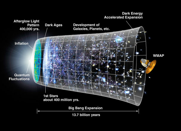 The expansion of the universe over most of its history has been relatively gradual. The notion that a rapid period