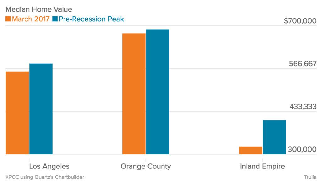 Home values, pre-recession