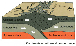 the continential crust The continental crust is the layer of igneous, sedimentary, and metamorphic rocks which forms the continents and the areas of shallow seabed close to their shores, known as continental shelves this layer is sometimes called sial because there is more felsic, or granitic, bulk composition, which lies in contrast to the oceanic crust, called .