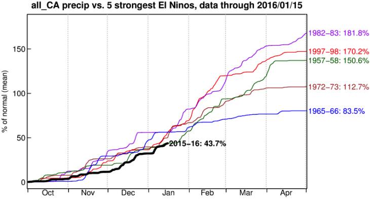 Niño Rainfall