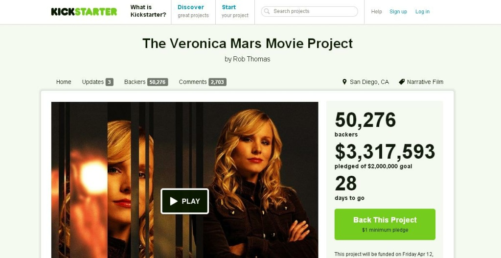 The Veronica Mars Movie Project set a new Kickstarter record yesterday by receiving $2 million in under 12 hours. As of March 15, 2013, the project has raised over $3 million and still has 28 days to go.