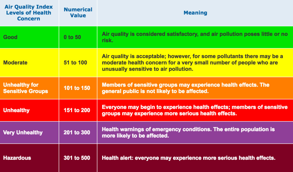 A screenshot of AirNow's breakdown of how to interpret AQI ratings.