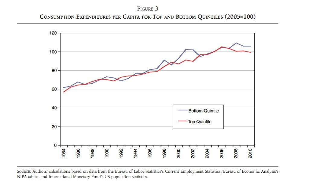 Per-capita real consumption for both the bottom and top income quintiles has been trending up. AEI economist argue that this is more important than income inequality.