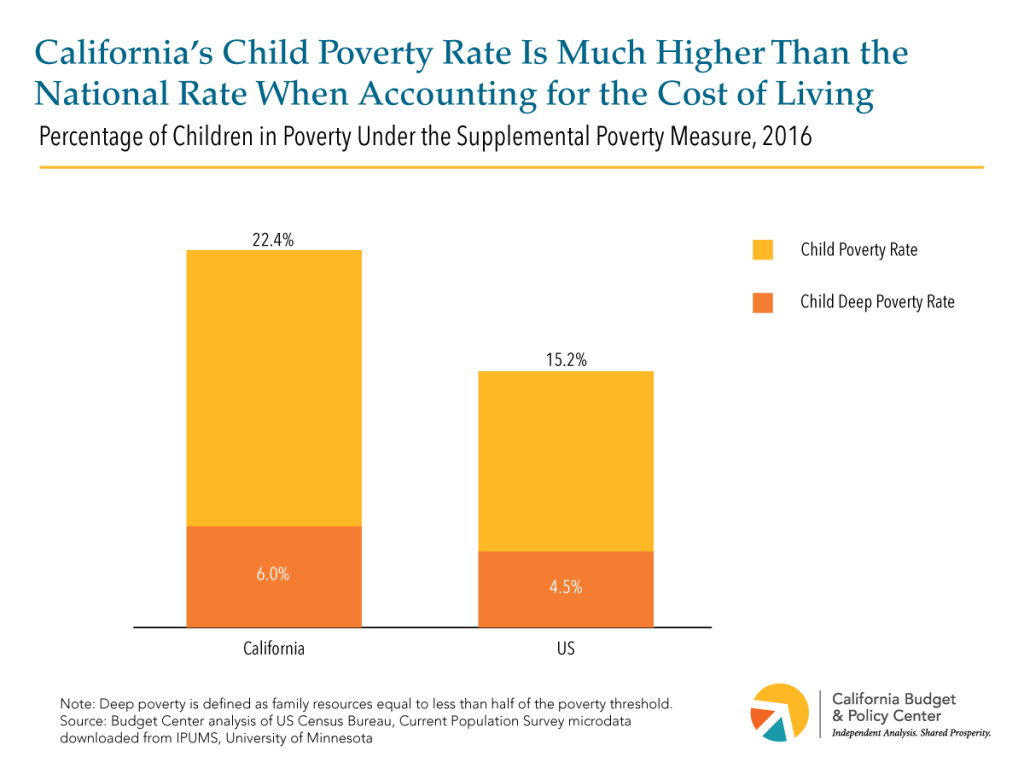 California's child poverty rate is much higher than the national rate when accounting for the cost of living.