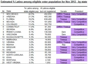 "Screen shot from new report, ""Where Latino Votes Will Matter in 2012"""