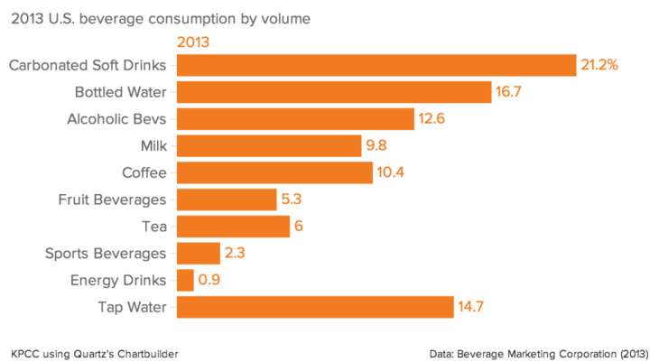 2013 U.S. beverage consumption by volume