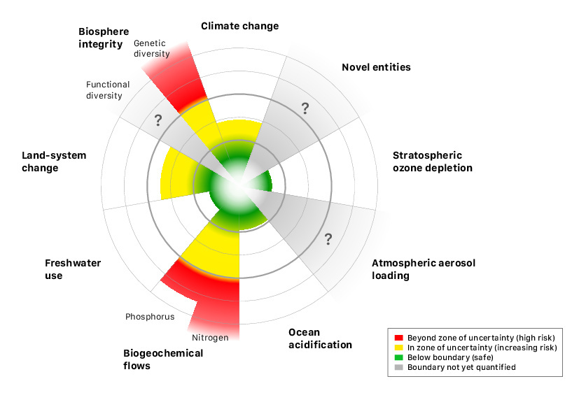 "An international research team concludes that human activity has pushed the planet past safety on four of nine ""planetary boundaries,"" or vital signs. The two most important, they say, are climate change and biodiversity, for which they conclude the risk is especially high."
