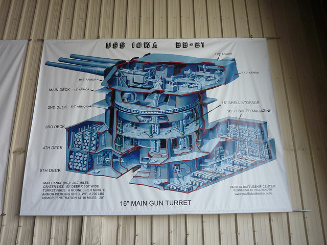 Anatomy of a USS Iowa gun turret