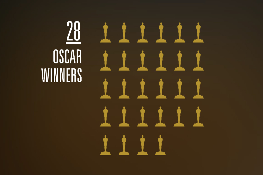 The Academy of Motion Picture Arts and Sciences voted on new members. Of the 683 invitees, 28 were Oscar winners.