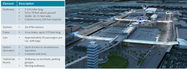 A screenshot from an LAX presentation about its new People Mover.