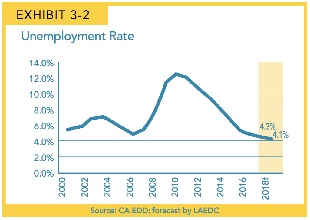 This chart shows that Los Angeles County's unemployment rate dipped below five percent in 2017, and is projected to continue declining over the next two years, Feb. 21, 2018.