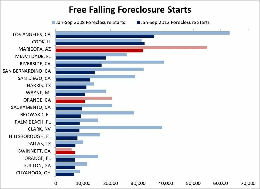 Foreclosure starts have been falling just about everywhere that went for Obama in 2008. But look at how much work is still to be done in L.A. County.