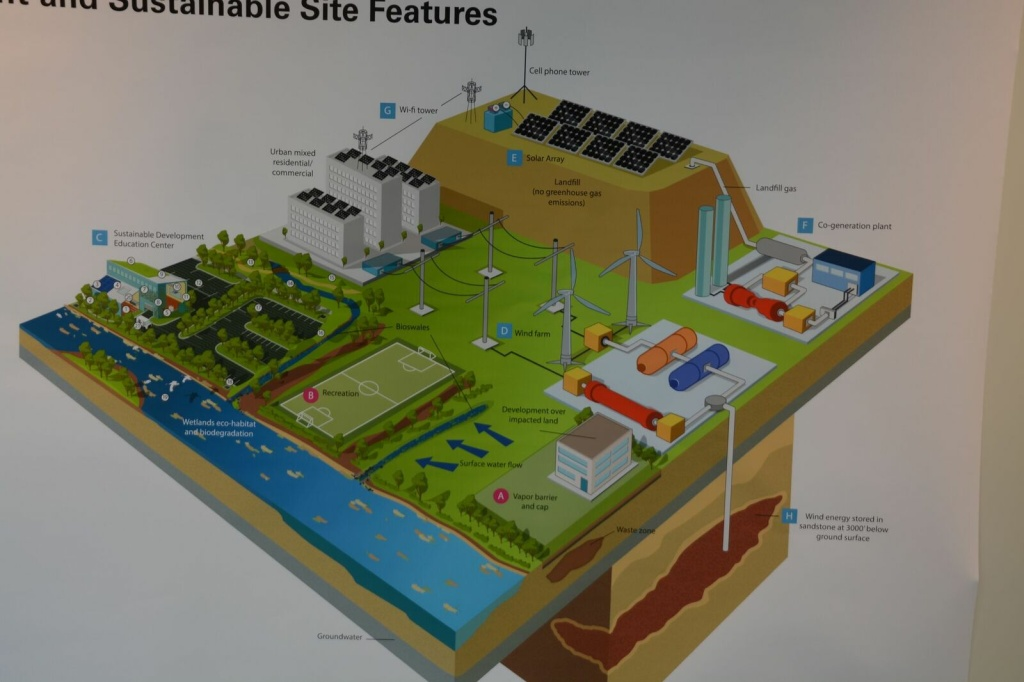 A PV Navigator schematic illustrating what the company considers ideal utilization of a landfill site.
