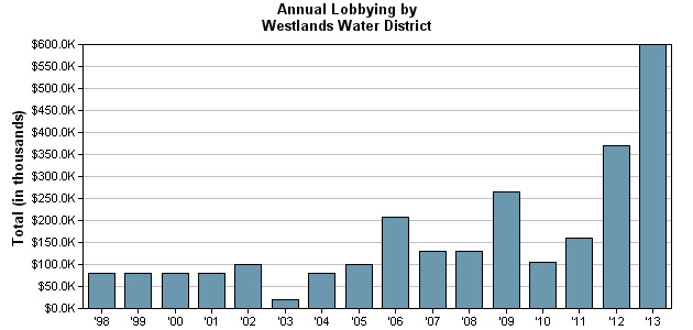 The chart shows the annual lobbying expenditures by Westlands Water District from 1998-2013. LInk: http://www.opensecrets.org/lobby/clientsum.php?id=D000058573&year=2013