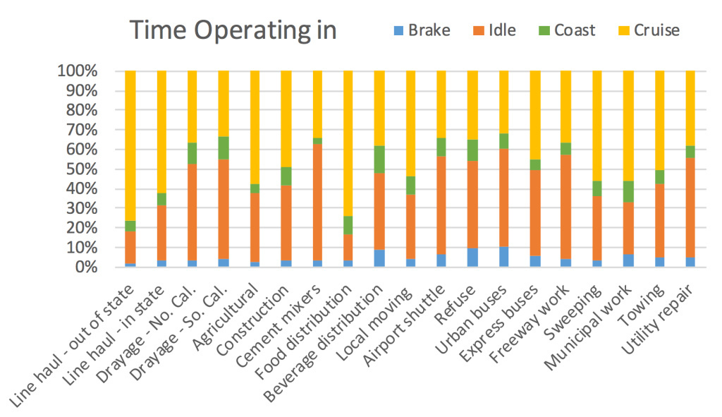 Amount of time 90 California heavy-duty trucks spent braking, idling, coasting or cruising.