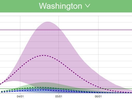 Detail of hospital resource demand modeling for Washington State