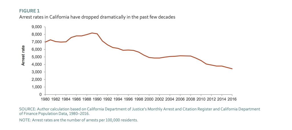 PPIC chart of arrest rates.