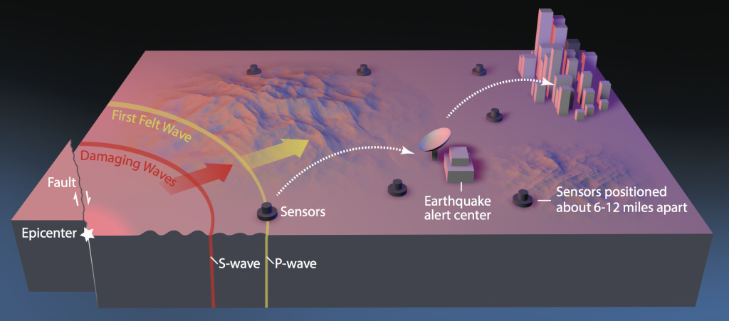How the U.S.G.S. alert system ShakeAlert will make use of sensors to detect earthquakes.