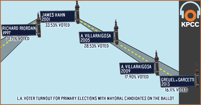 L.A. voter turnout for primary elections with mayoral candidates on the ballot