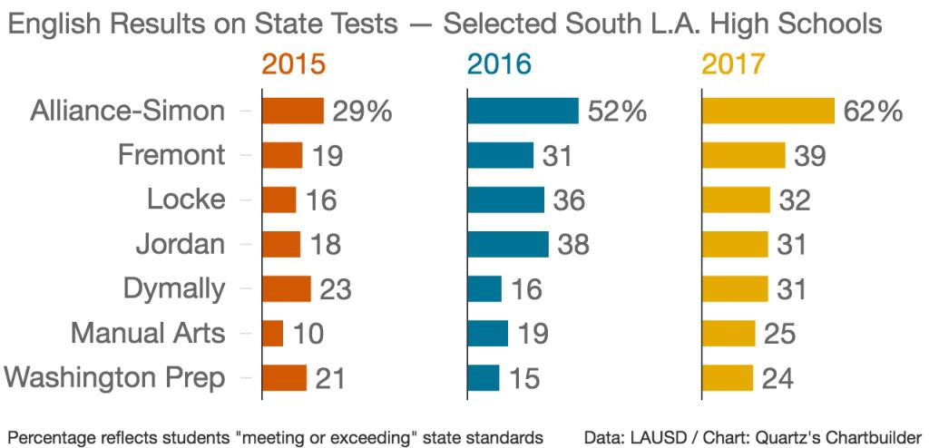 Audio: LA's notorious Locke High School is improving  Is it