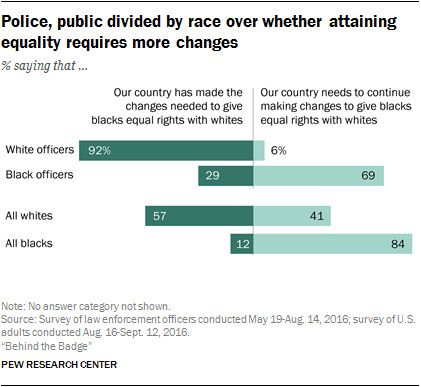 A Pew study finds that more white officers feel the U.S. has made the changes needed to give blacks equal rights with whites than black officers.