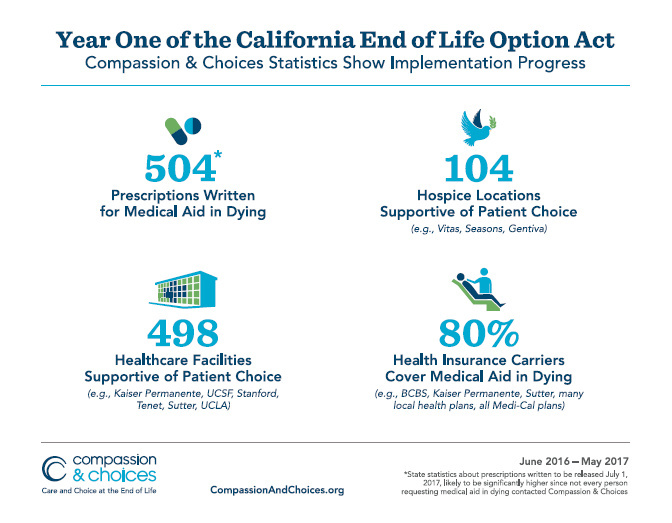 California End of Life Option Act Year One infographic.