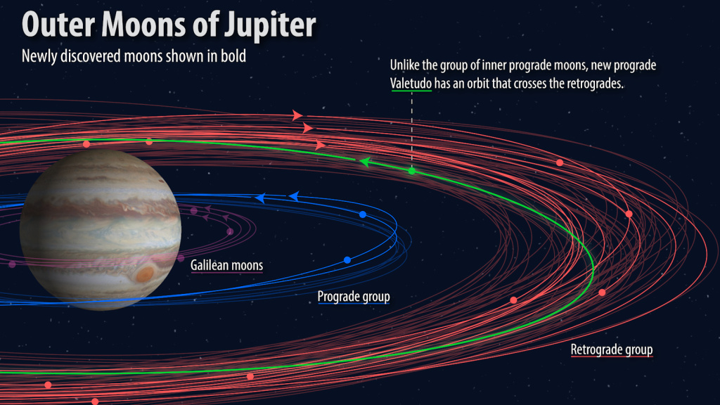 An illustration showing how the orbits of the newly discovered moons (bold) fit into the known orbital groupings of the Jovian moons (not bold). The